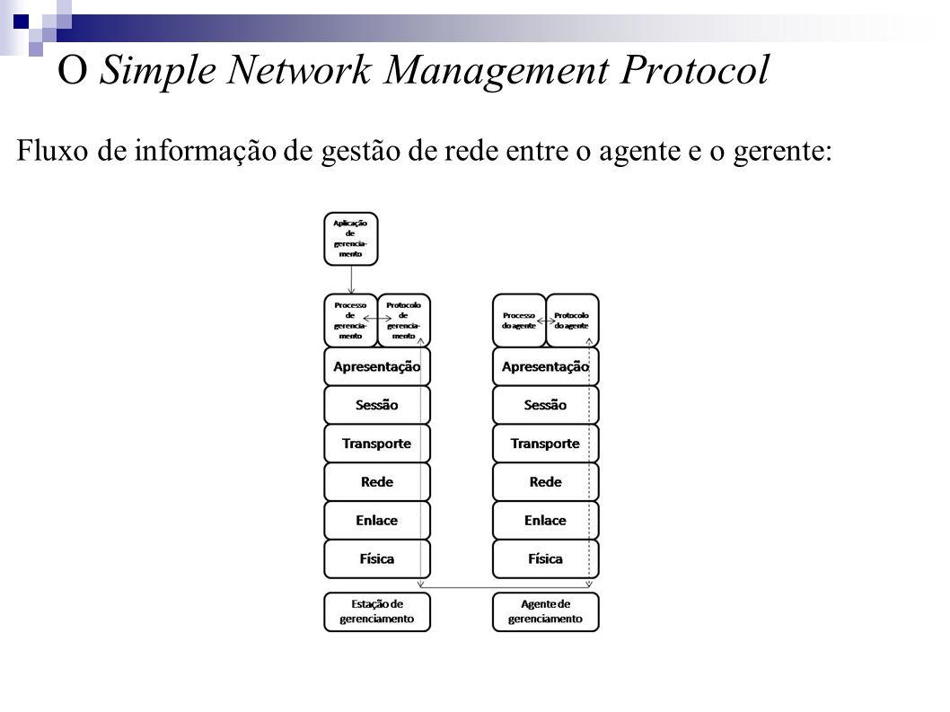 O Simple Network Management Protocol Fluxo de informação de gestão de rede entre o agente e o gerente: