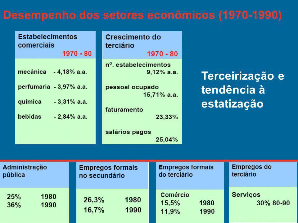 Desempenho dos setores econômicos (1970-1990) Terceirização e tendência à estatização