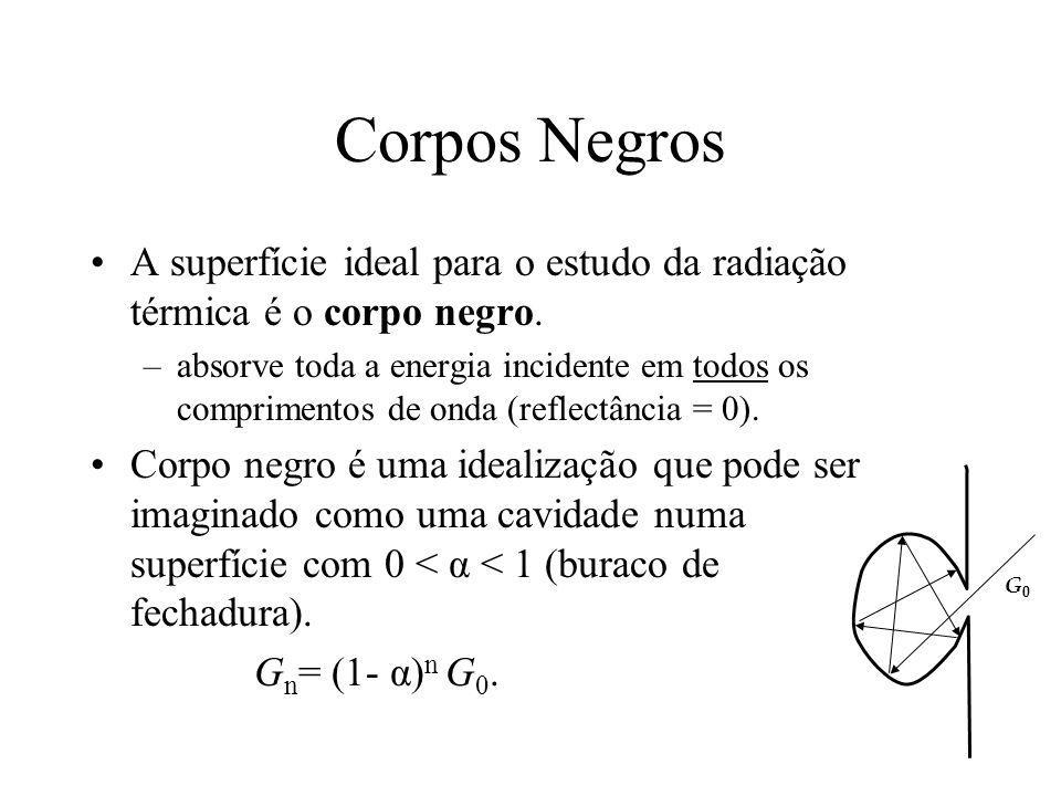Corpos Negros A superfície ideal para o estudo da radiação térmica é o corpo negro. –absorve toda a energia incidente em todos os comprimentos de onda