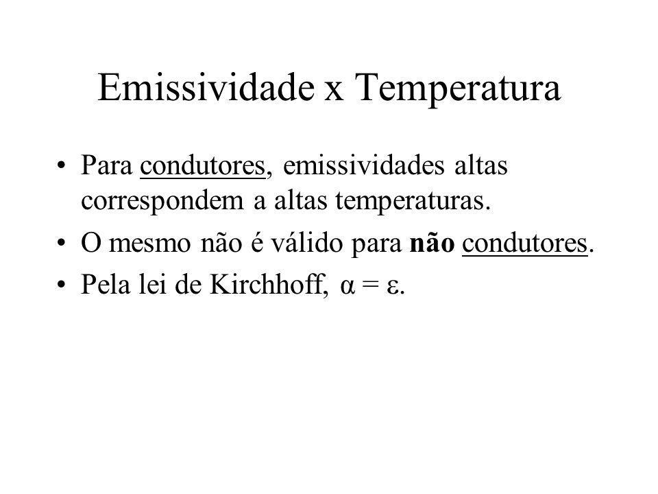Emissividade x Temperatura Para condutores, emissividades altas correspondem a altas temperaturas. O mesmo não é válido para não condutores. Pela lei