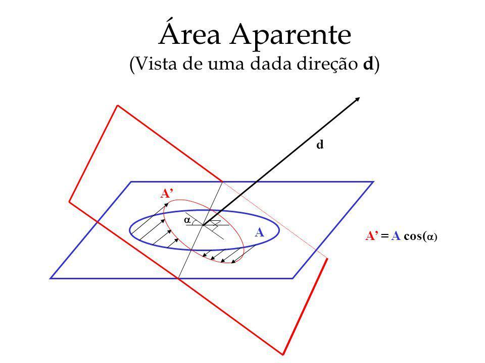 Área Aparente (Vista de uma dada direção d ) d A A A = A cos( )