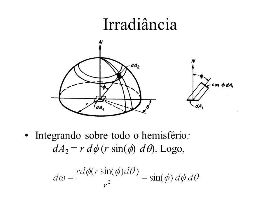 Irradiância Integrando sobre todo o hemisfério: dA 2 = r d (r sin( ) d ). Logo,