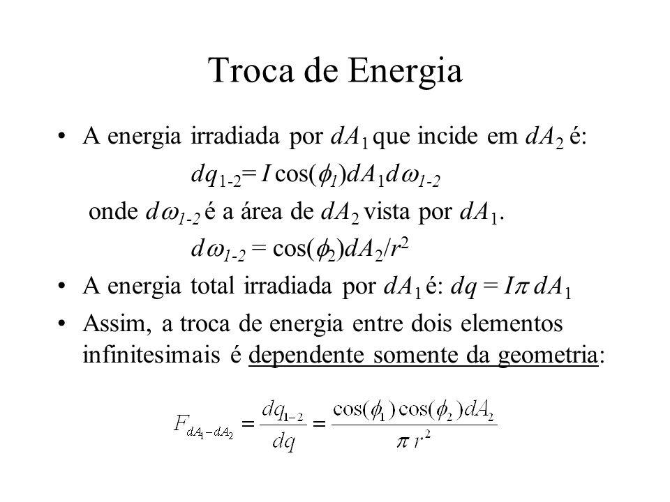 Troca de Energia A energia irradiada por dA 1 que incide em dA 2 é: dq 1-2 = I cos( 1 )dA 1 d 1-2 onde d 1-2 é a área de dA 2 vista por dA 1. d 1-2 =