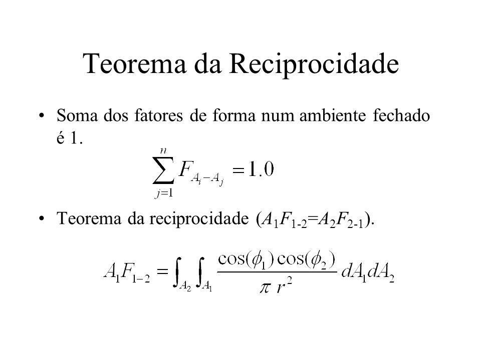 Teorema da Reciprocidade Soma dos fatores de forma num ambiente fechado é 1. Teorema da reciprocidade (A 1 F 1-2 =A 2 F 2-1 ).