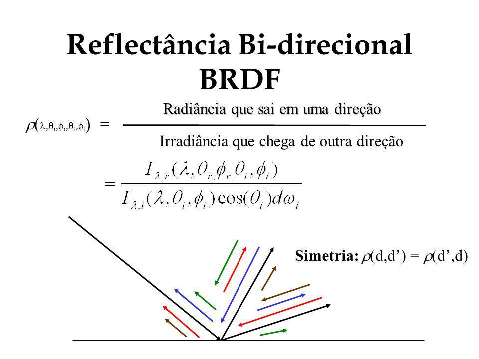 Reflectância Bi-direcional BRDF Radiância que sai em uma direção Irradiância que chega de outra direção (, r, r, i, i ) = Simetria: (d,d) = (d,d)