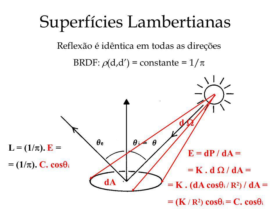 Superfícies Lambertianas Reflexão é idêntica em todas as direções BRDF: (d,d) = constante = 1/ dA E = dP / dA = = K. d / dA = = K. (dA cos i / R 2 ) /
