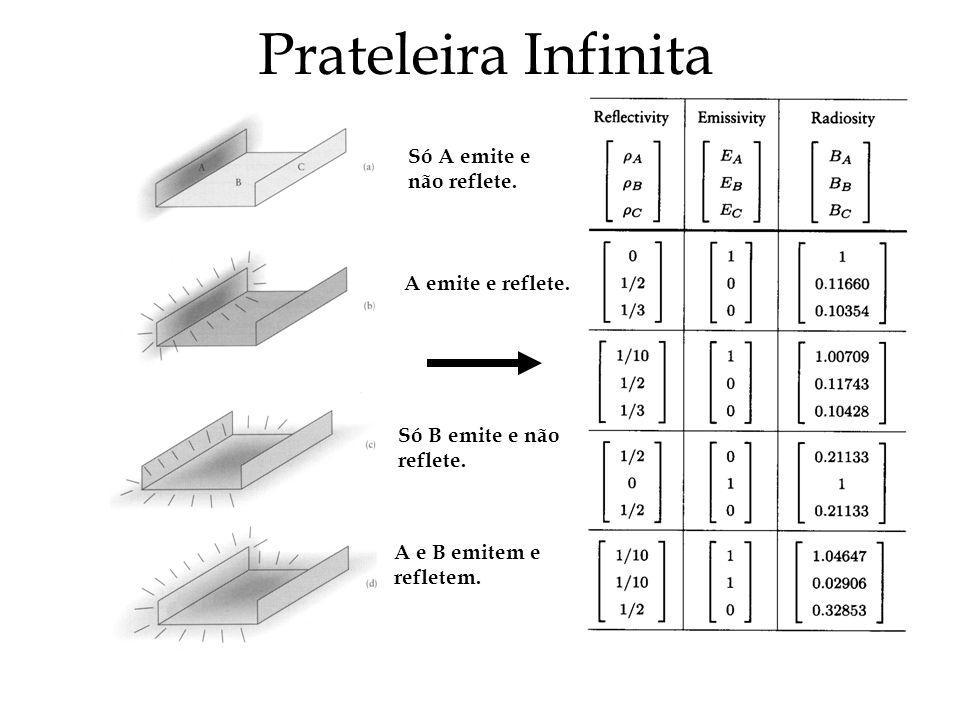 Prateleira Infinita Só A emite e não reflete. A emite e reflete. Só B emite e não reflete. A e B emitem e refletem.