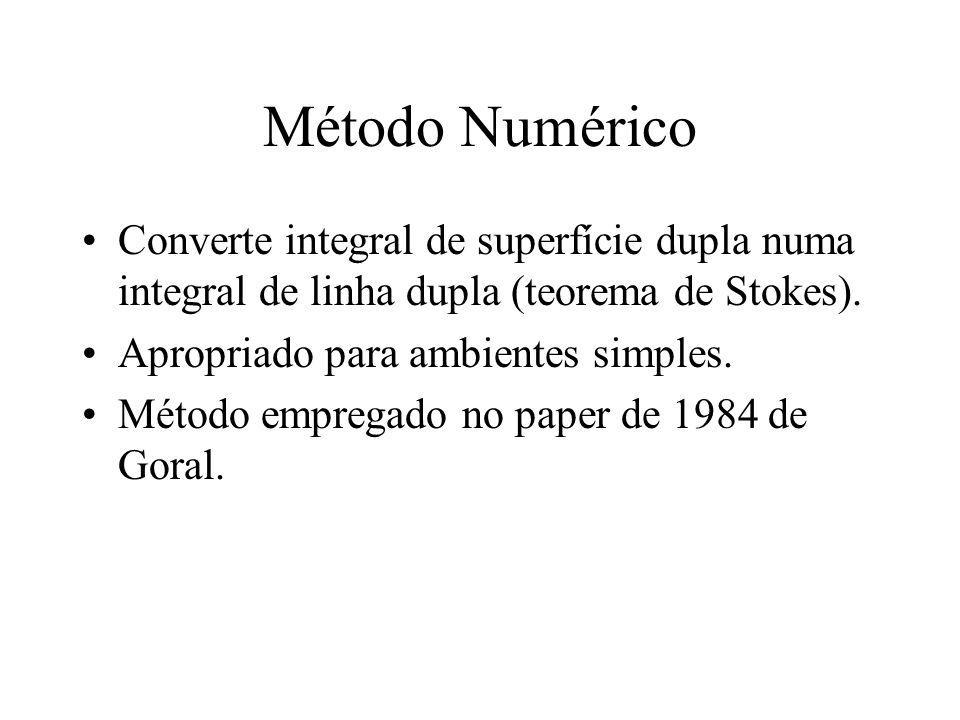Método Numérico Converte integral de superfície dupla numa integral de linha dupla (teorema de Stokes). Apropriado para ambientes simples. Método empr