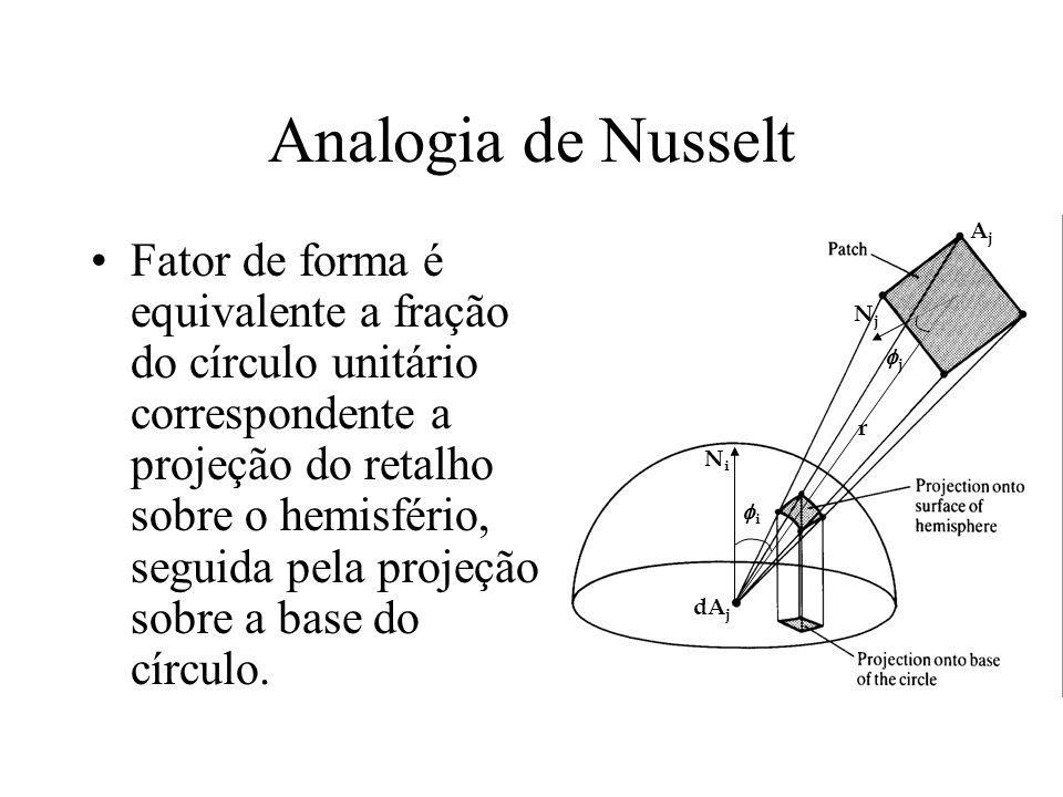 Analogia de Nusselt Fator de forma é equivalente a fração do círculo unitário correspondente a projeção do retalho sobre o hemisfério, seguida pela pr