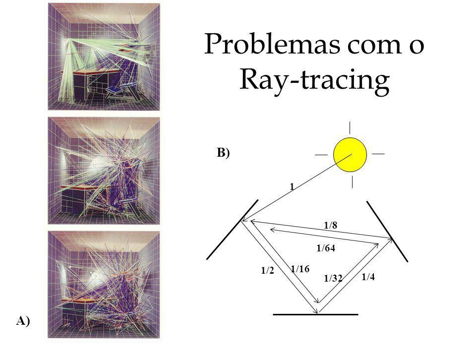 Teorema da Reciprocidade Soma dos fatores de forma num ambiente fechado é 1.