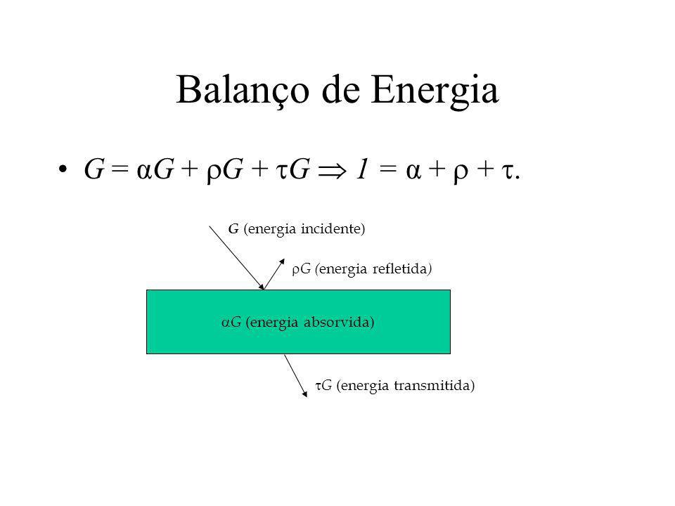 Balanço de Energia G = αG + G + G 1 = α + +. G (energia absorvida) G (energia incidente) G ( energia refletida ) G (energia transmitida)