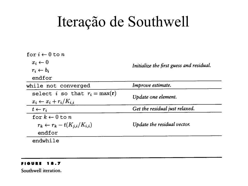 Iteração de Southwell