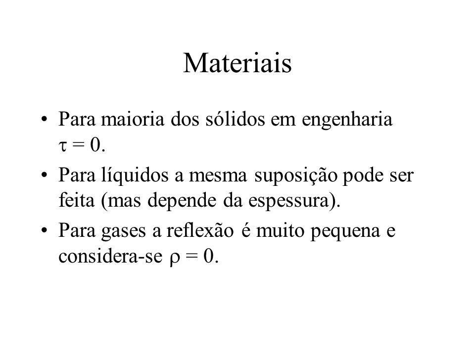 Materiais Para maioria dos sólidos em engenharia = 0. Para líquidos a mesma suposição pode ser feita (mas depende da espessura). Para gases a reflexão