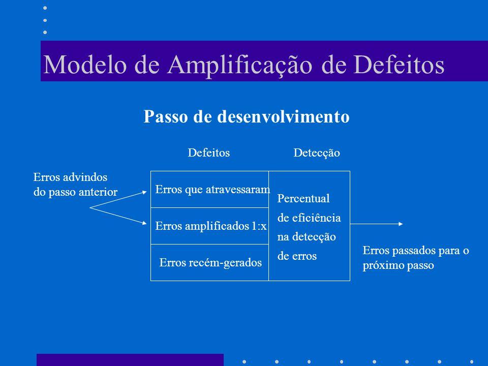 Modelo de Amplificação de Defeitos Passo de desenvolvimento DefeitosDetecção Erros advindos do passo anterior Erros que atravessaram Erros amplificados 1:x Erros recém-gerados Percentual de eficiência na detecção de erros Erros passados para o próximo passo