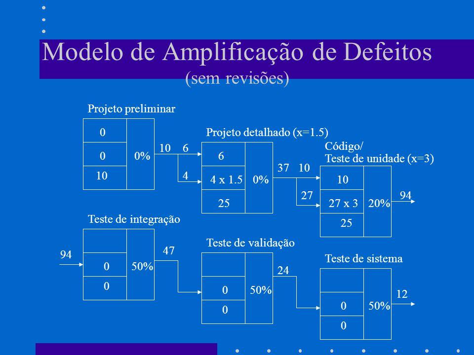 Modelo de Amplificação de Defeitos (sem revisões) 0 0% 0 10 4 x 1.5 0% 6 2527 x 320% 10 25 050% 0 0 0 0 0 Projeto preliminar Projeto detalhado (x=1.5) Código/ Teste de unidade (x=3) Teste de integração Teste de validação Teste de sistema 10 6 4 37 10 2794 47 24 12