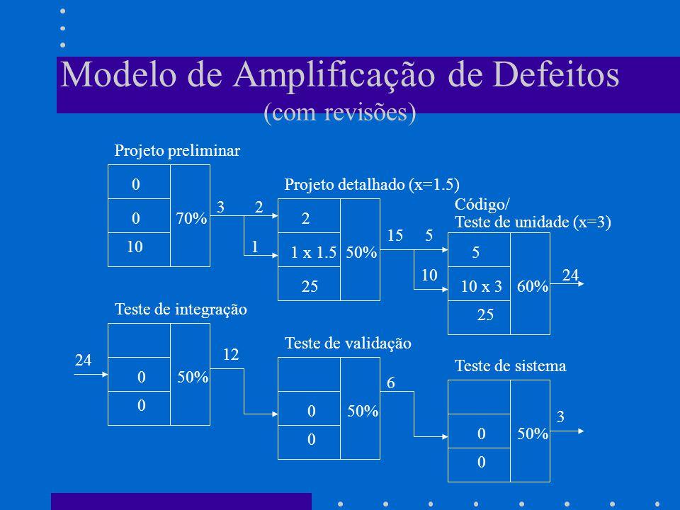 Modelo de Amplificação de Defeitos (com revisões) 0 70% 0 10 1 x 1.5 50% 2 2510 x 360% 5 25 050% 0 0 0 0 0 Projeto preliminar Projeto detalhado (x=1.5) Código/ Teste de unidade (x=3) Teste de integração Teste de validação Teste de sistema 3 2 1 15 5 1024 12 6 3