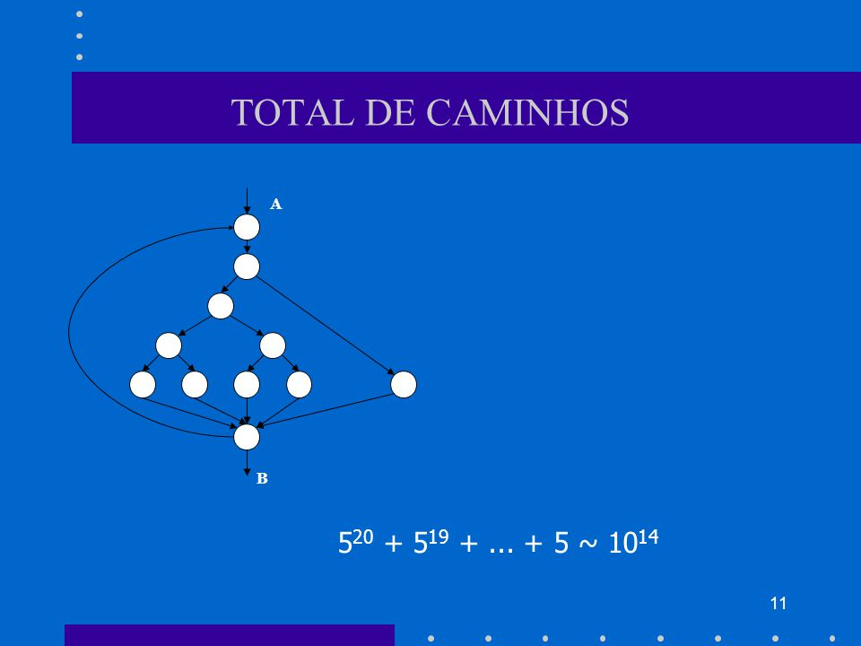 11 TOTAL DE CAMINHOS A B 5 20 + 5 19 +... + 5 ~ 10 14