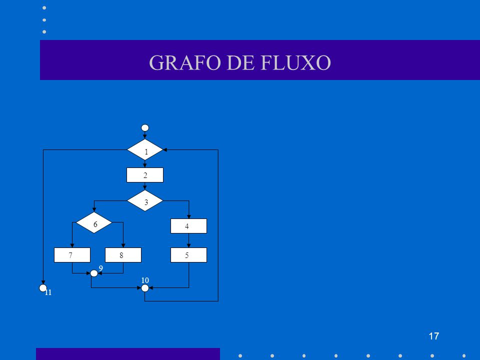 17 GRAFO DE FLUXO 1 3 6 2 5 4 8 7 10 9 11