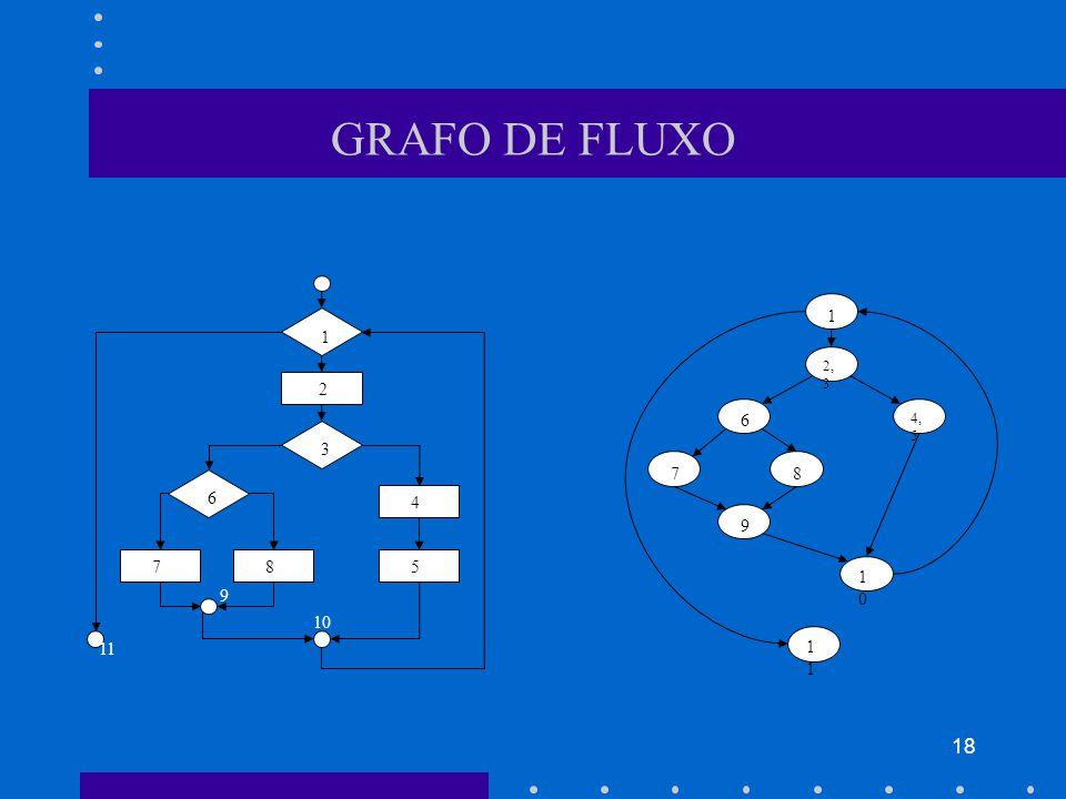 18 GRAFO DE FLUXO 1 3 6 2 5 4 8 7 10 9 11 1 2, 3 4, 5 6 7 8 9 1010 1