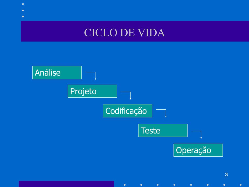 3 CICLO DE VIDA Análise Projeto Codificação Teste Operação