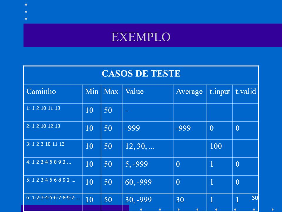 30 EXEMPLO CASOS DE TESTE CaminhoMinMaxValueAveraget.inputt.valid 1: 1-2-10-11-13 1050- 2: 1-2-10-12-13 1050-999 00 3: 1-2-3-10-11-13 105012, 30,...100 4: 1-2-3-4-5-8-9-2-...