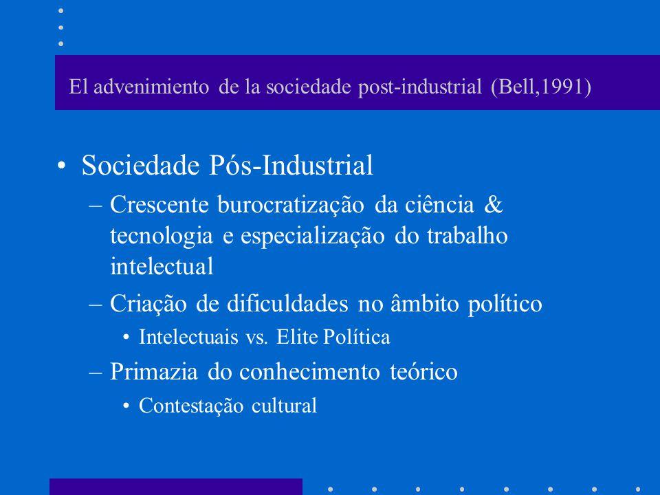 El advenimiento de la sociedade post-industrial (Bell,1991) Sociedade Pós-Industrial –Crescente burocratização da ciência & tecnologia e especializaçã