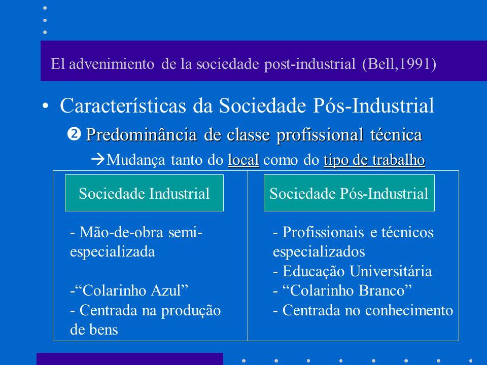 El advenimiento de la sociedade post-industrial (Bell,1991) Características da Sociedade Pós-Industrial Primazia do Conhecimento Técnico Conhecimento Base para qualquer sociedade O que diferencia a Sociedade Pós-Industrial.
