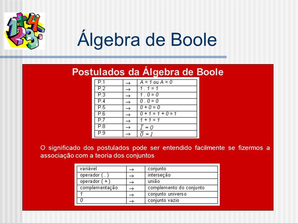 Álgebra de Boole Postulados da Álgebra de Boole O significado dos postulados pode ser entendido facilmente se fizermos a associação com a teoria dos conjuntos