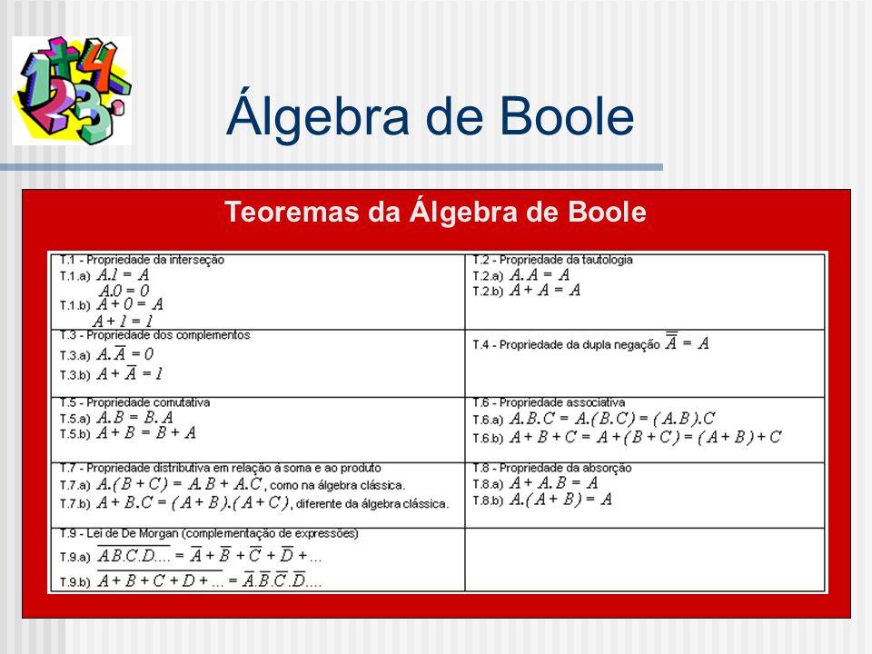 Álgebra de Boole Teoremas da Álgebra de Boole