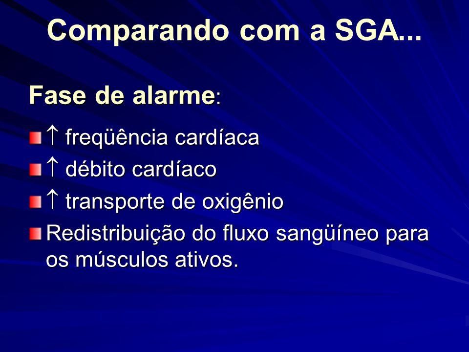 Comparando com a SGA... Fase de alarme : freqüência cardíaca freqüência cardíaca débito cardíaco débito cardíaco transporte de oxigênio transporte de