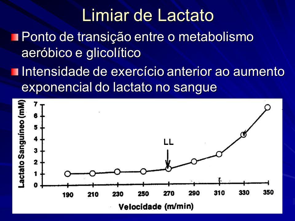 Limiar de Lactato Ponto de transição entre o metabolismo aeróbico e glicolítico Intensidade de exercício anterior ao aumento exponencial do lactato no