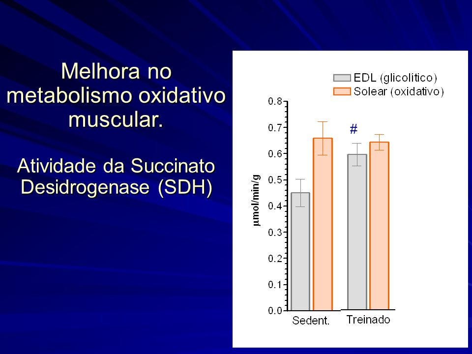 Melhora no metabolismo oxidativo muscular. Atividade da Succinato Desidrogenase (SDH) #