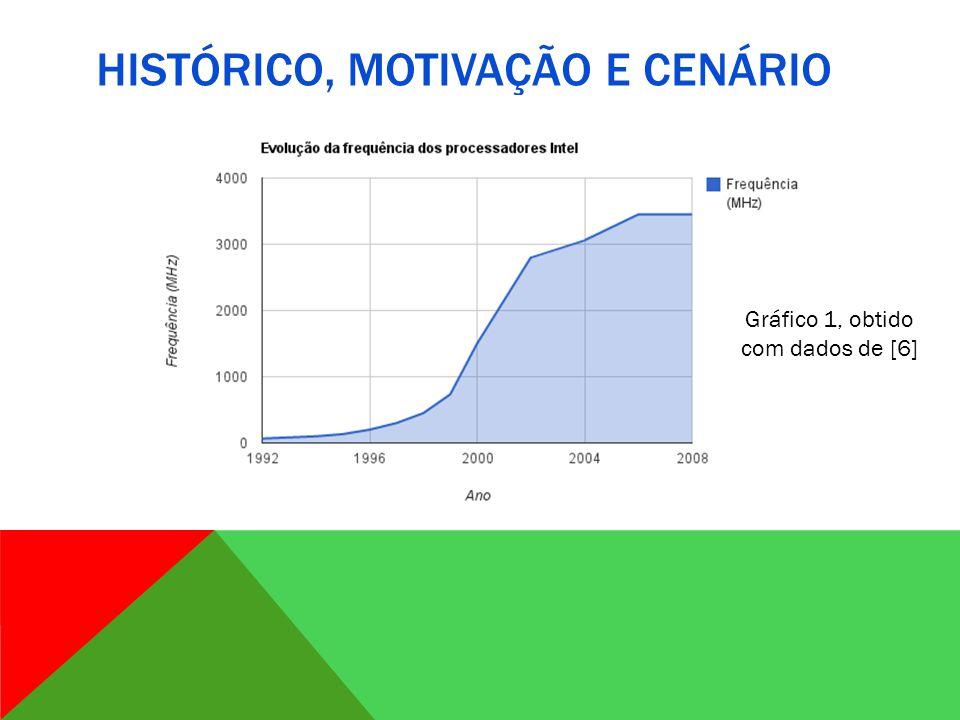 HISTÓRICO, MOTIVAÇÃO E CENÁRIO Gráfico 1, obtido com dados de [6]