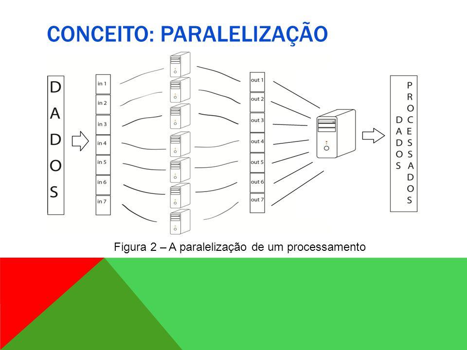 CONCEITO: PARALELIZAÇÃO PROBLEMAS: Como designar processamento aos processadores.