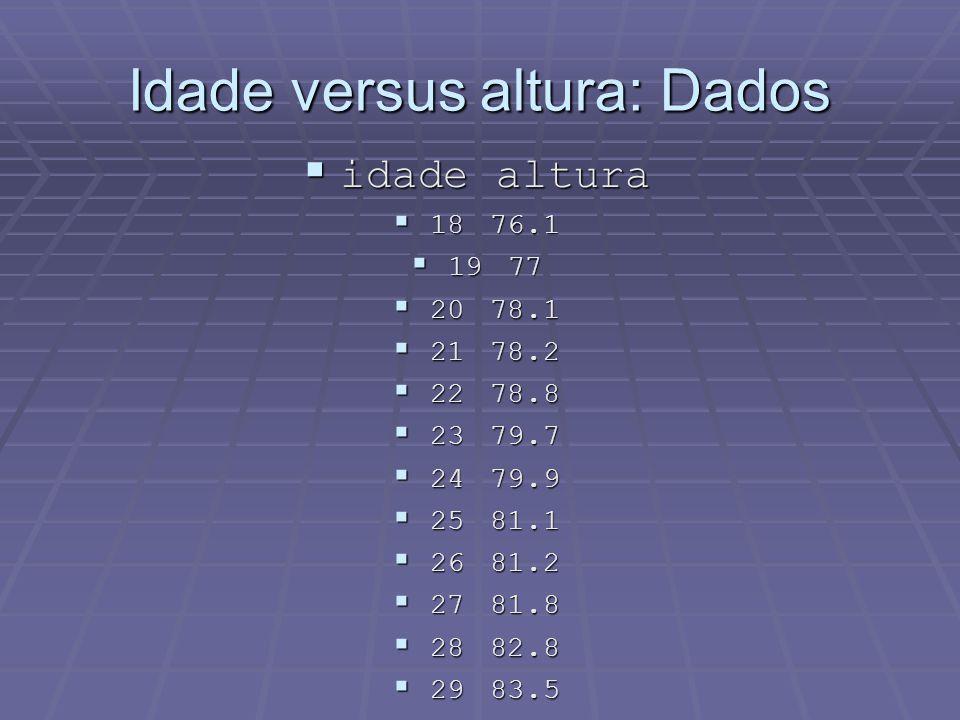 Idade versus altura: Dados idadealtura idadealtura 1876.1 1876.1 1977 1977 2078.1 2078.1 2178.2 2178.2 2278.8 2278.8 2379.7 2379.7 2479.9 2479.9 2581.1 2581.1 2681.2 2681.2 2781.8 2781.8 2882.8 2882.8 2983.5 2983.5