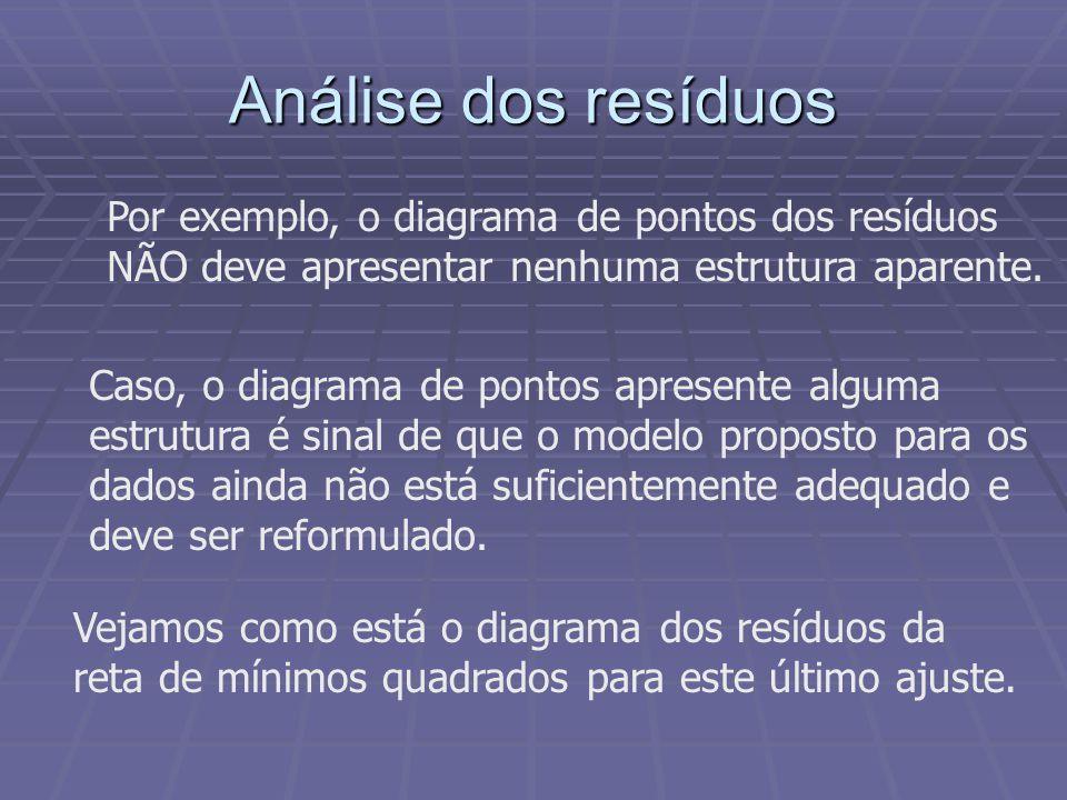 Análise dos resíduos Por exemplo, o diagrama de pontos dos resíduos NÃO deve apresentar nenhuma estrutura aparente. Caso, o diagrama de pontos apresen