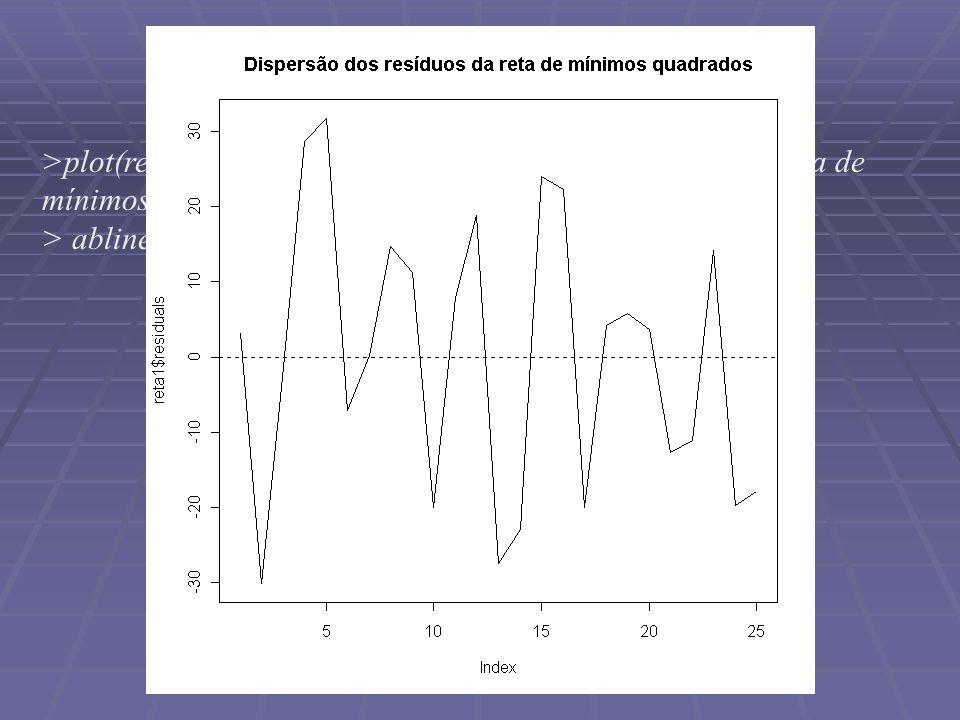 Outra possibilidade >plot(reta1$residuals,main= Dispersão dos resíduos da reta de mínimos quadrados ,type=l ) > abline(h=0,lty=2)