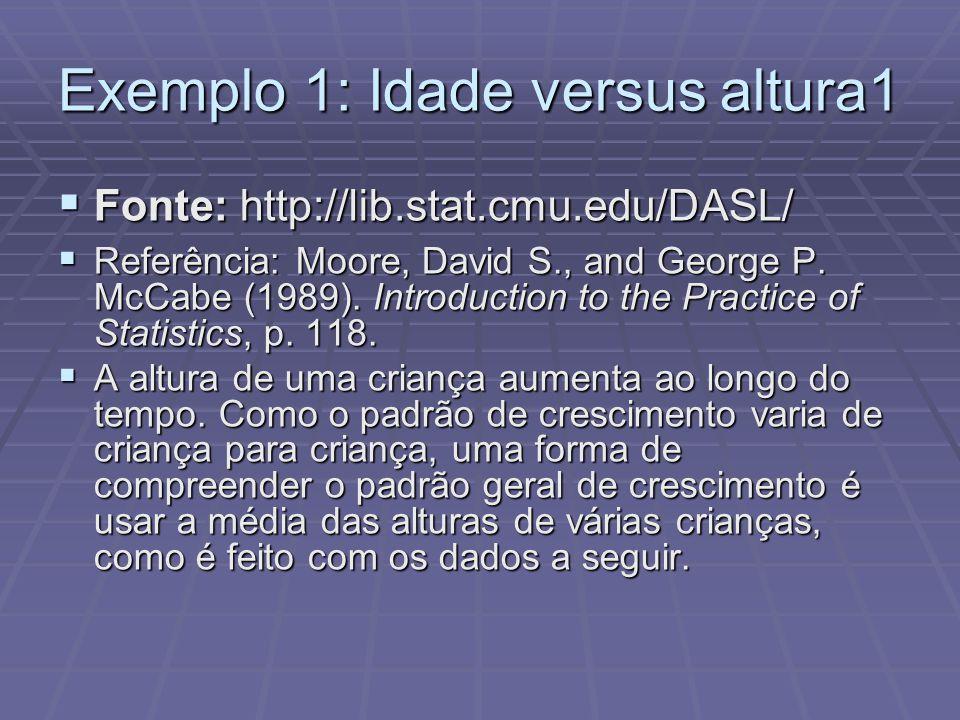 Exemplo 1: Idade versus altura1 Fonte: http://lib.stat.cmu.edu/DASL/ Fonte: http://lib.stat.cmu.edu/DASL/ Referência: Moore, David S., and George P. M