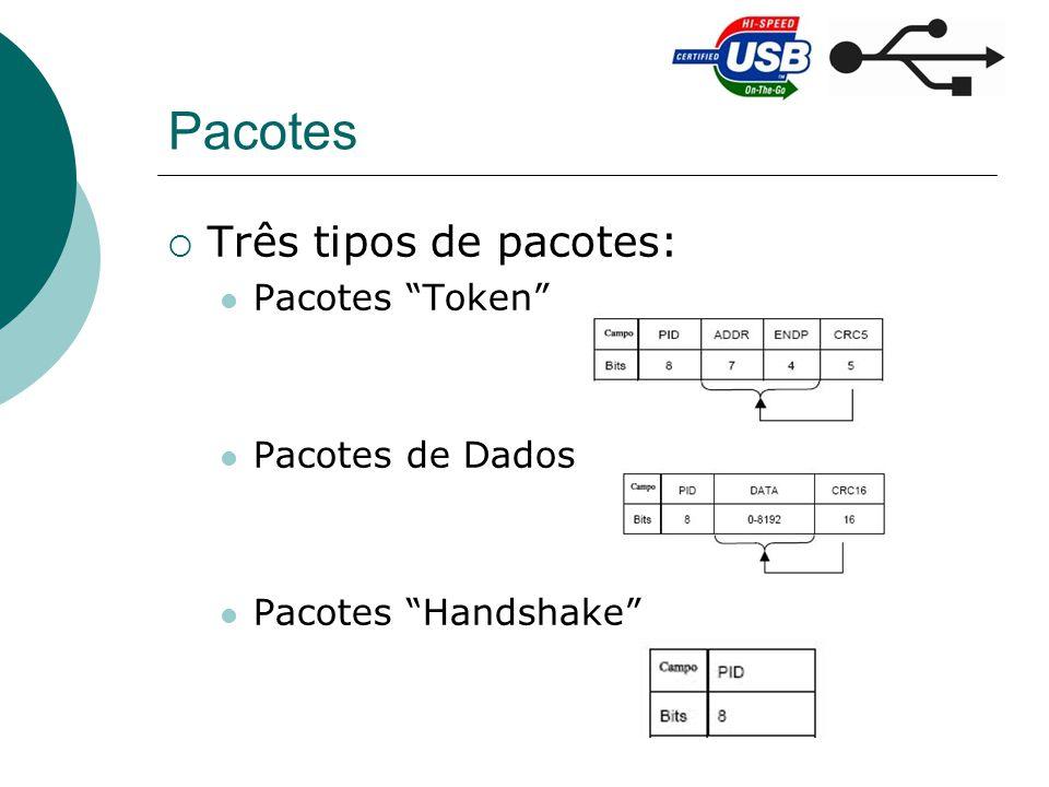 Pacotes Três tipos de pacotes: Pacotes Token Pacotes de Dados Pacotes Handshake