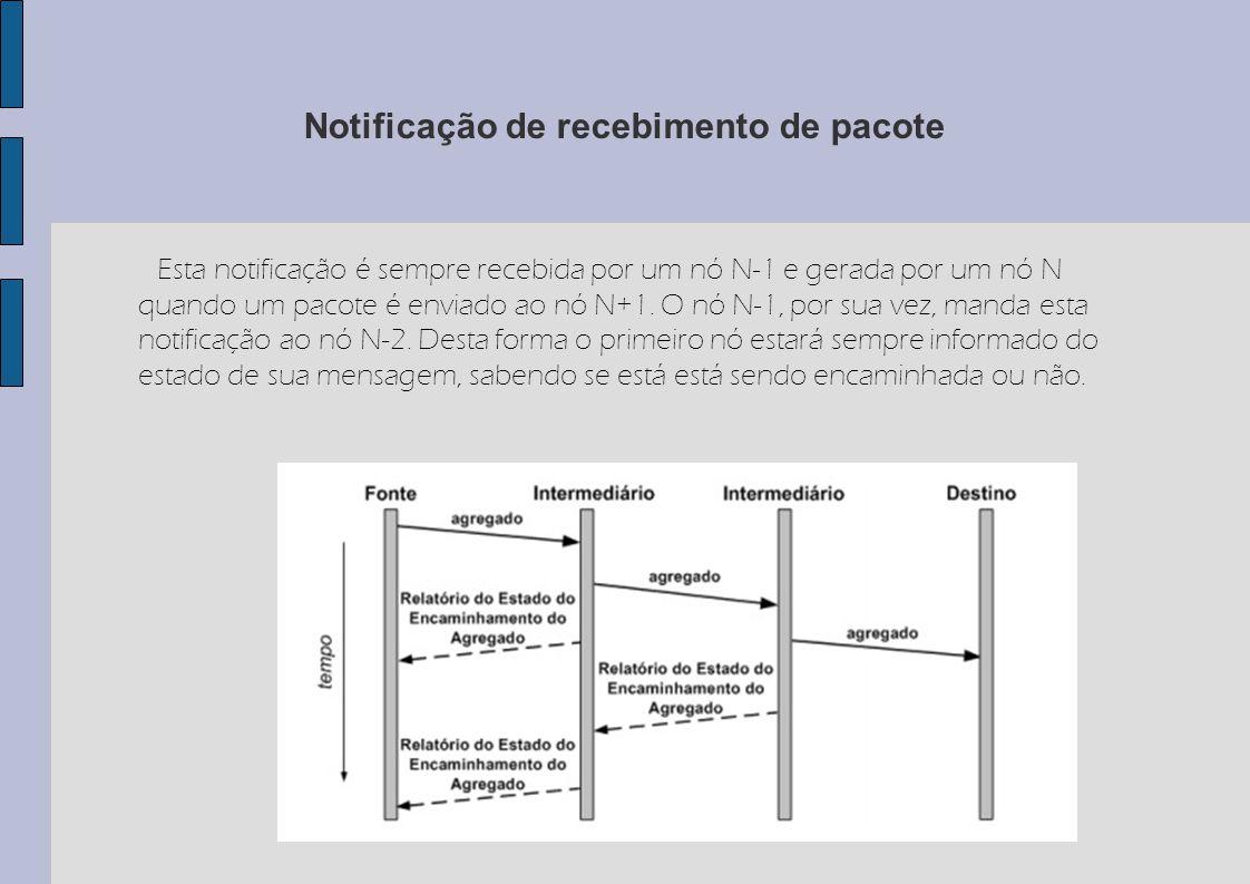 Notificação de recebimento de pacote Esta notificação é sempre recebida por um nó N-1 e gerada por um nó N quando um pacote é enviado ao nó N+1. O nó