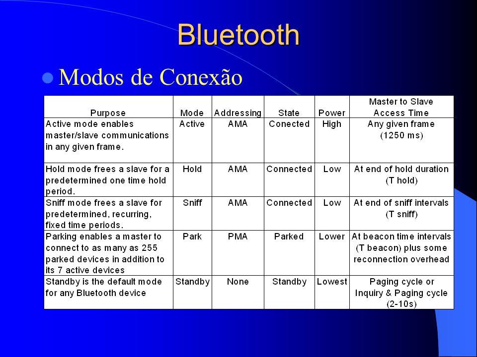 Bluetooth Modos de Conexão –.