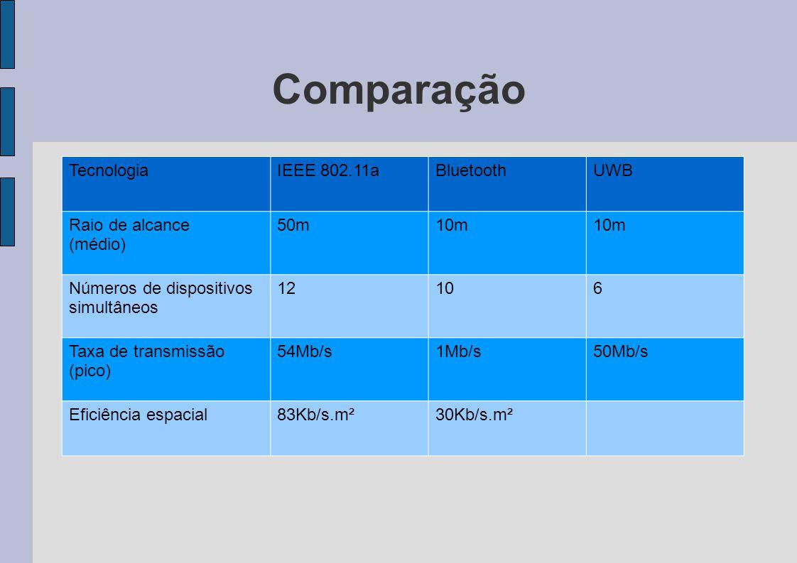 Comparação TecnologiaIEEE 802.11aBluetoothUWB Raio de alcance (médio) 50m10m Números de dispositivos simultâneos 12106 Taxa de transmissão (pico) 54Mb