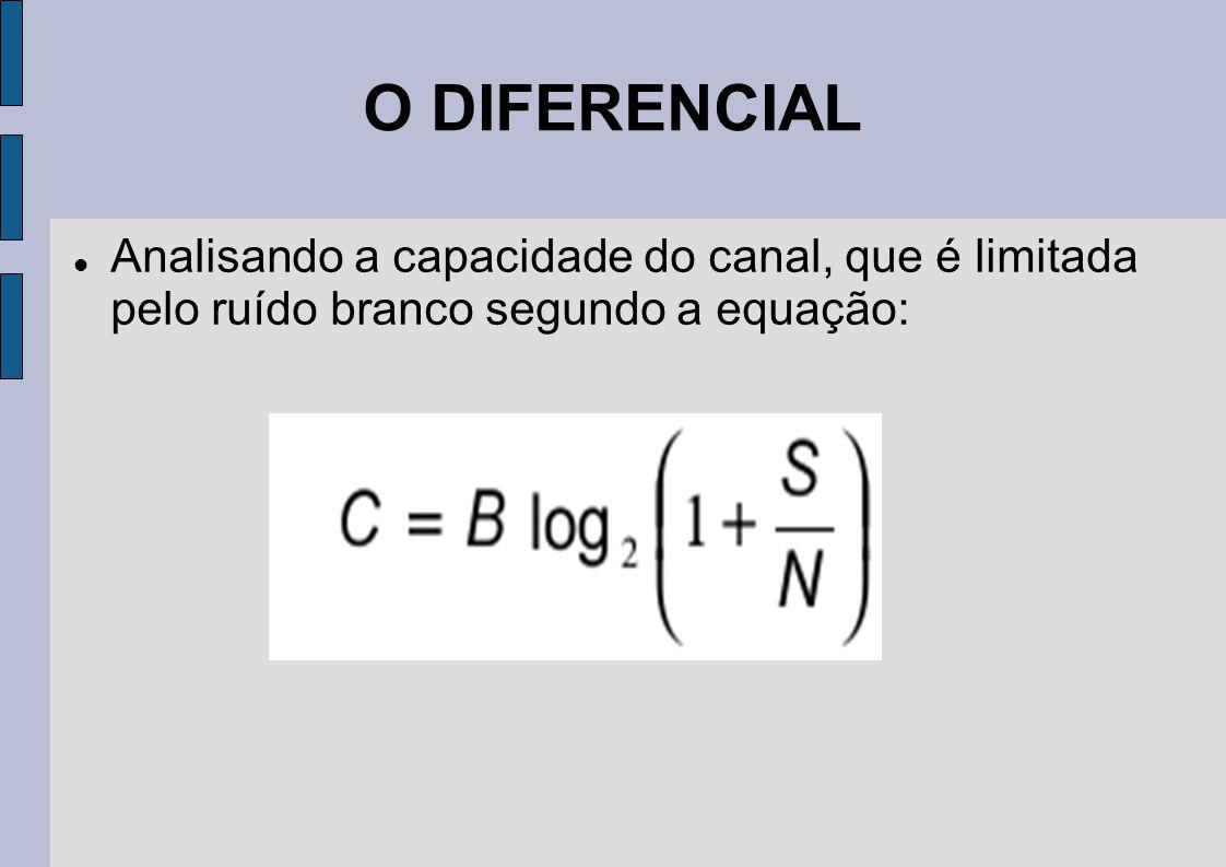 O DIFERENCIAL Analisando a capacidade do canal, que é limitada pelo ruído branco segundo a equação: