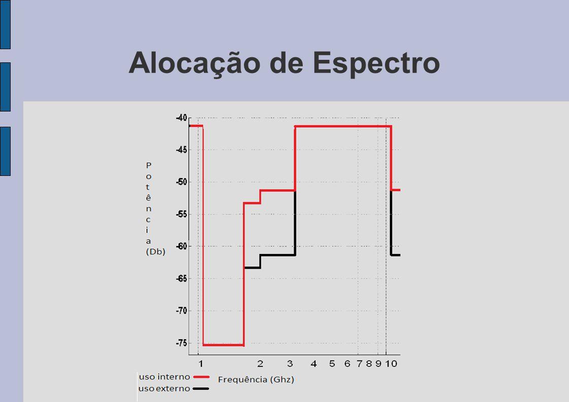 Alocação de Espectro