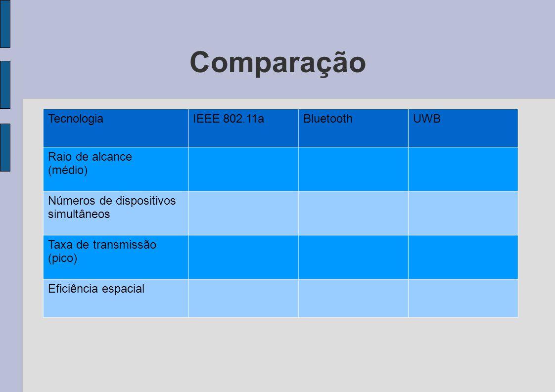 Comparação TecnologiaIEEE 802.11aBluetoothUWB Raio de alcance (médio) Números de dispositivos simultâneos Taxa de transmissão (pico) Eficiência espaci
