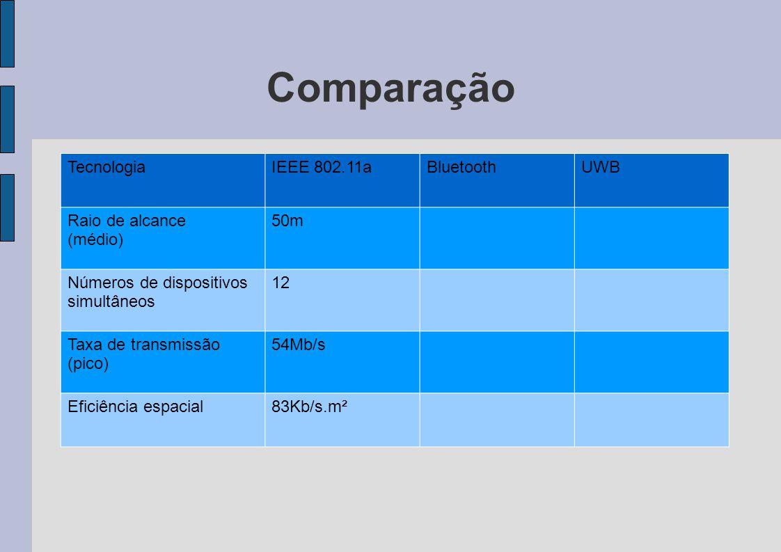 Comparação TecnologiaIEEE 802.11aBluetoothUWB Raio de alcance (médio) 50m Números de dispositivos simultâneos 12 Taxa de transmissão (pico) 54Mb/s Efi