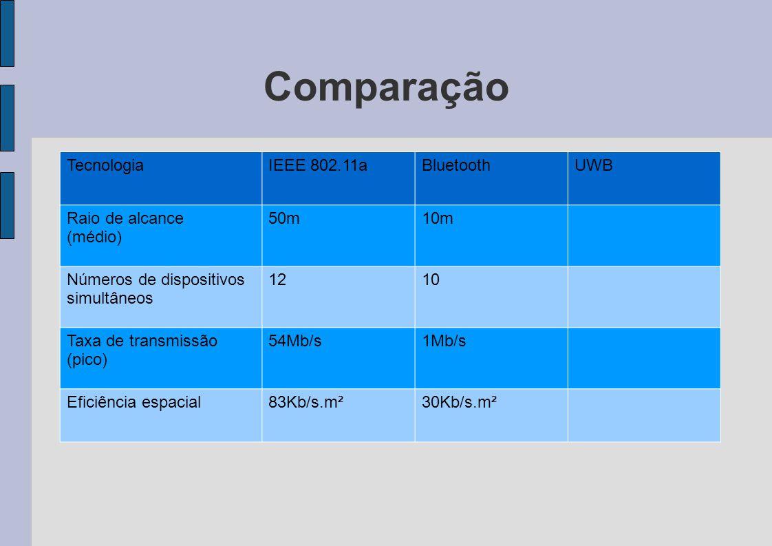 Comparação TecnologiaIEEE 802.11aBluetoothUWB Raio de alcance (médio) 50m10m Números de dispositivos simultâneos 1210 Taxa de transmissão (pico) 54Mb/