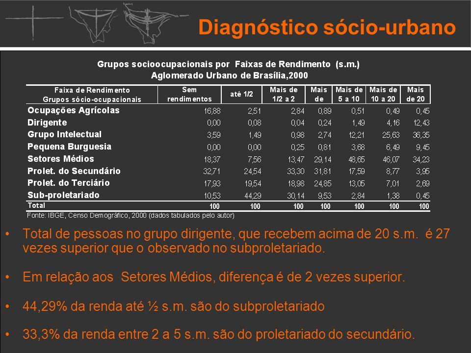 Diagnóstico sócio-urbano Total de pessoas no grupo dirigente, que recebem acima de 20 s.m.