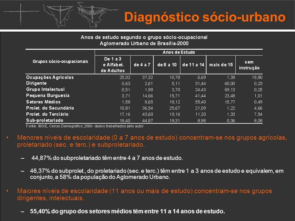 Diagnóstico sócio-urbano Menores níveis de escolaridade (0 a 7 anos de estudo) concentram-se nos grupos agrícolas, proletariado (sec.