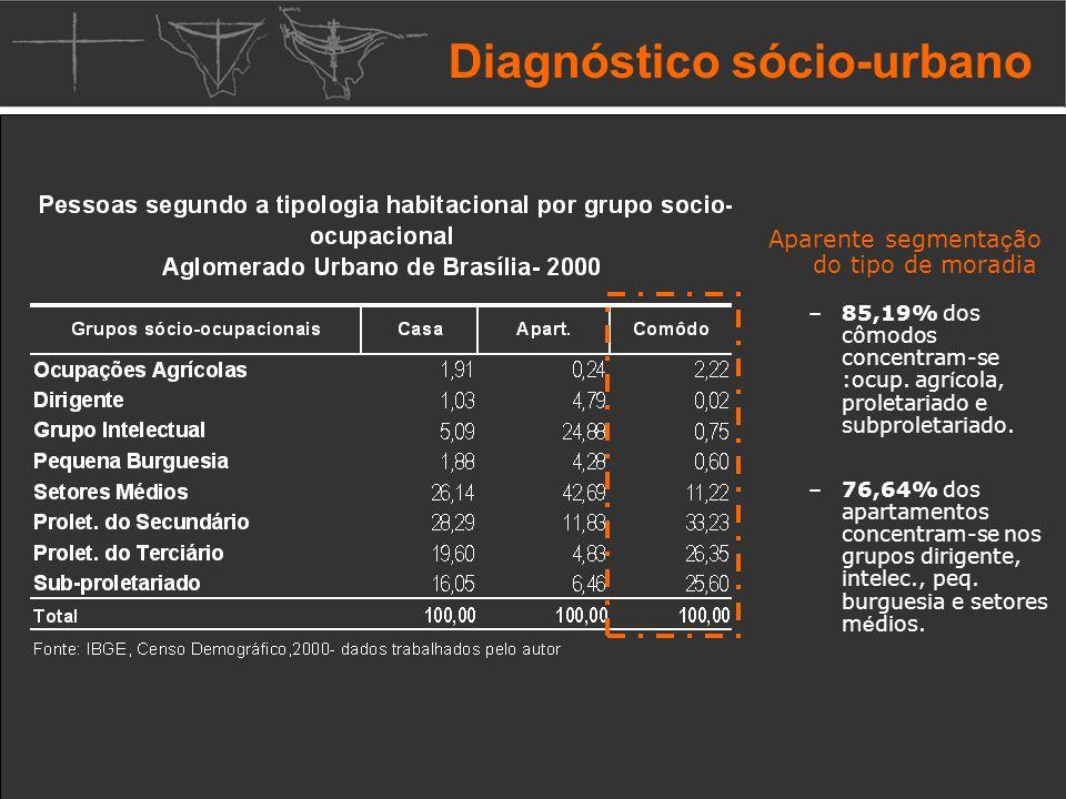 Diagnóstico sócio-urbano Aparente segmenta ç ão do tipo de moradia –85,19% dos cômodos concentram-se :ocup.